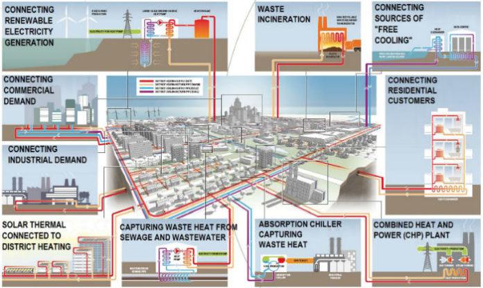 Тепловые сети