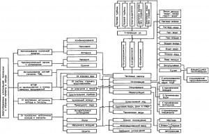 Klassifikatsiya sposobov i sredstv utilizatsii prirodnykh i otkhodyashchikh teploty i kholoda