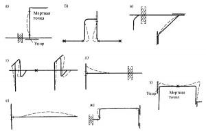 Skhema vozmozhnykh deformatsiy polimernykh truboprovodov