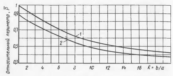 Grafik izmeneniya otnositelnykh perimetrov