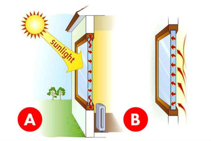 Теплопоступление от солнечной радиации